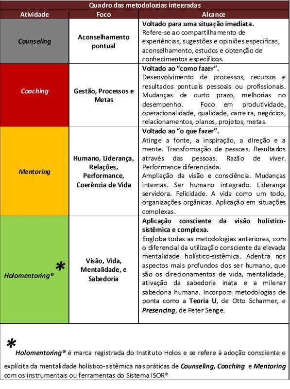 Muito Instituto Holos O que é Coaching, Mentoring, Counseling  PJ63