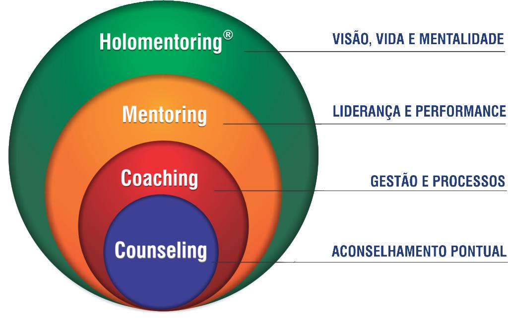 Metodologias de desenvolvimento3