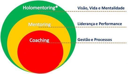Mentoring e Coaching